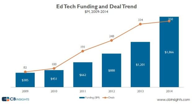 edtechfundingrecord
