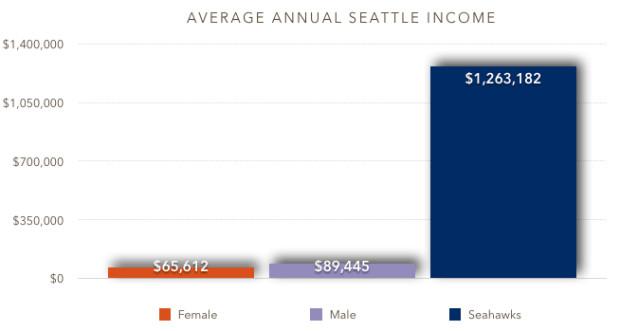 sea-income