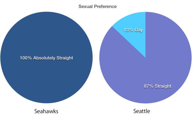 sea-preference