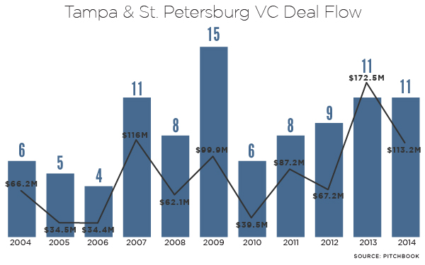 tampa-funding-charts_VC-Deal-Flow