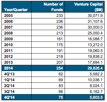 Venture Capital Returns