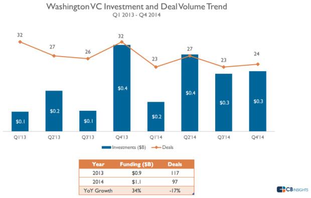 wastate-ventureinvesting