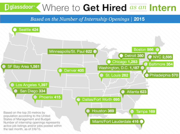 Glassdoor Open Internships U.S