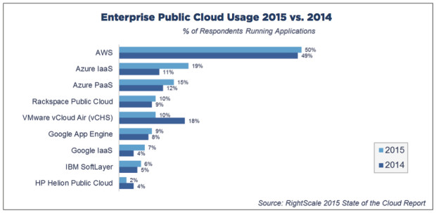 Amazon Web Services Dominates Cloud Survey But Microsoft
