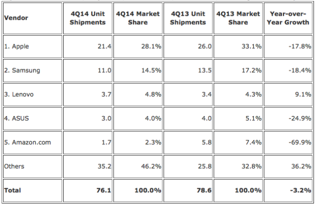 Worldwide tablet shipments. Unit sales in millions. (Source: IDC)