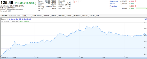 Zillow stock jumps 15 percent in first day of trading for Zillow stock quote
