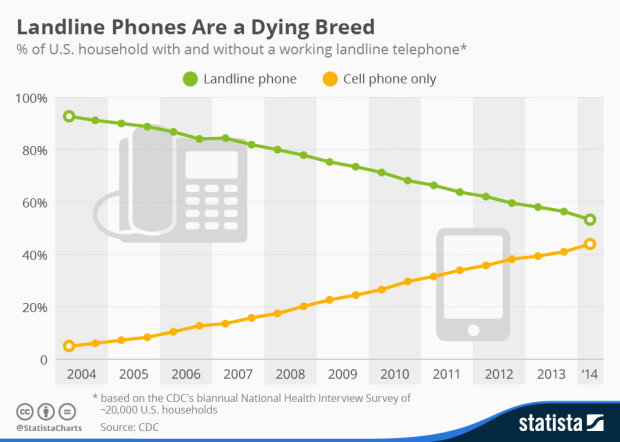 http://www.statista.com/chart/2072/landline-phones-in-the-united-states/