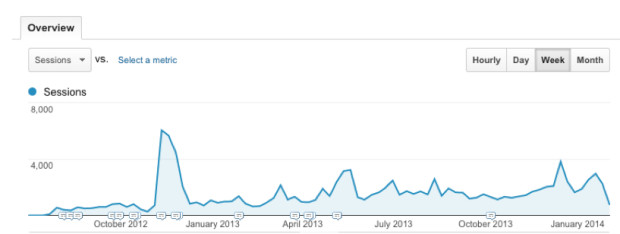 The first year of Yabbly. Every little spike was a siren to convince us we were about to break through. We never did.
