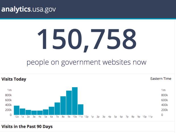Photo via analytics.usa.gov