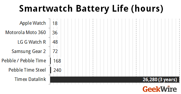 Smartwatch-Battery-Life