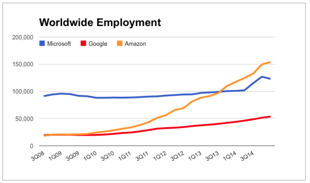Amazon worldwide  employment, compared to Google and Microsoft.