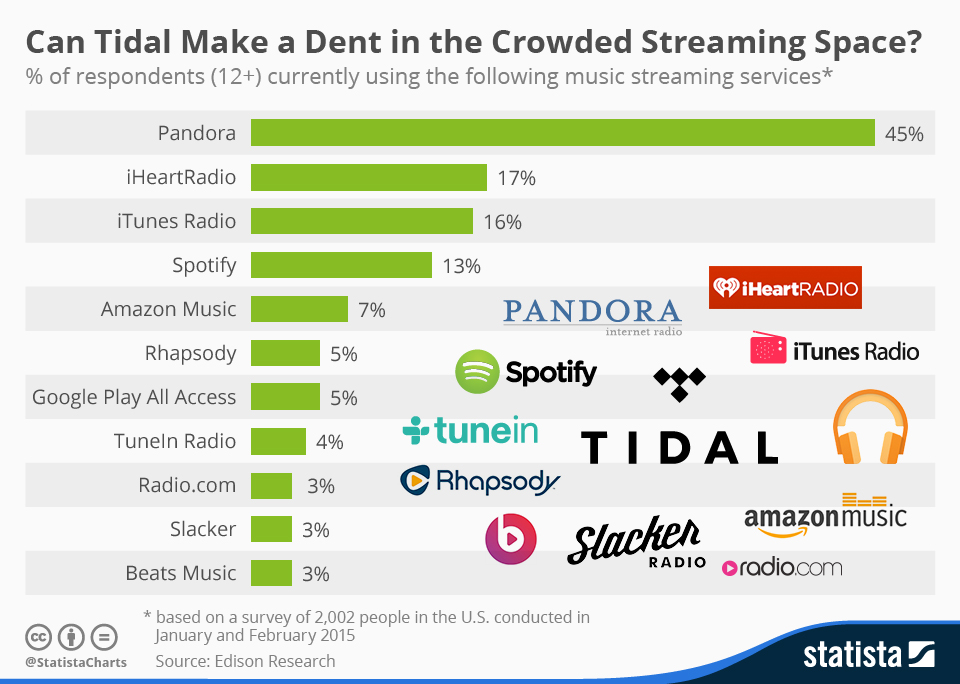Chart This Is How Crowded The Streaming Music Industry Is  Geekwire