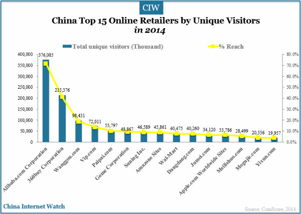 Amazon ranks as the eight largest retailer in China based on unique visitors in 2014. (Chart: China Internet Watch)