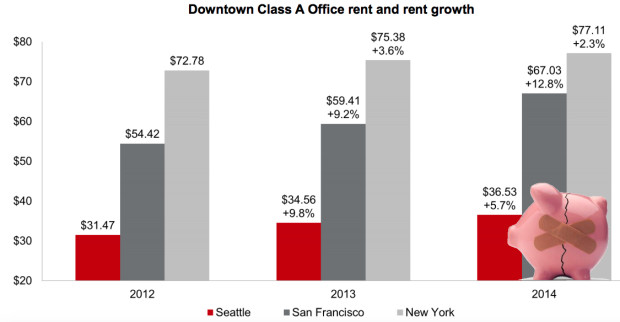 Despite strong rent growth in the last three years, downtown Seattle remains a much more affordable place to open an office than many other major markets, such as San Francisco and New York. Source: JLL