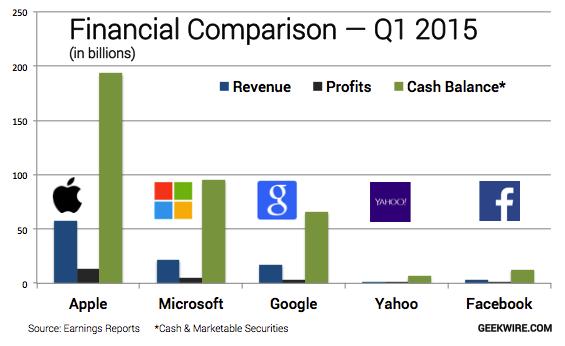 apple u0026 39 s revenue  profits and cash top google  microsoft