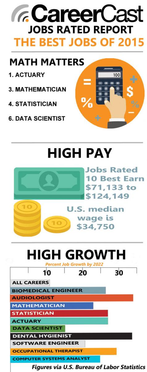Chart via CareerCast