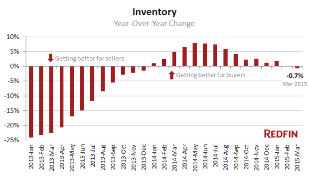 Photo via Redfin/Inventory nationwide