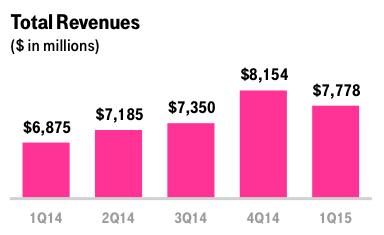 T-Mobile revenue.