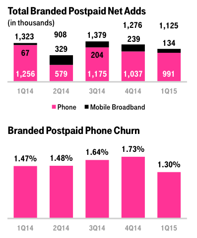 t-mobile-chart11