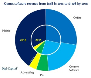 Games industry revenue forecast