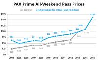 PAX-Prime-Prices-2015