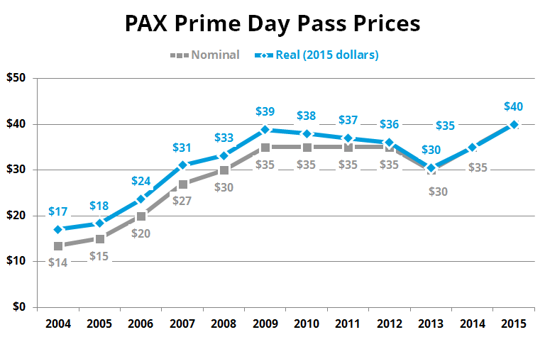 PAX-Prime-Prices-Day-2015
