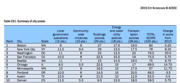 Keeping it green: Seattle ranks No  5 in energy efficiency