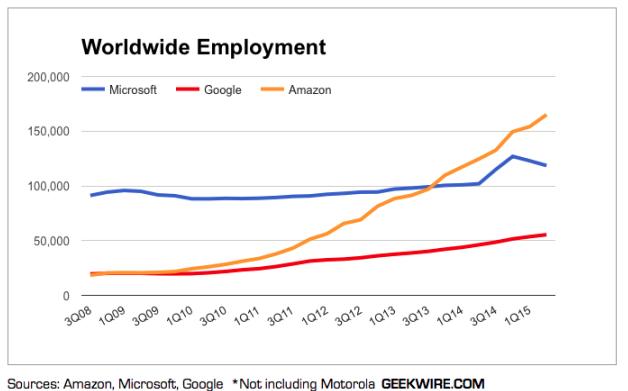 amazon-chart-growth66