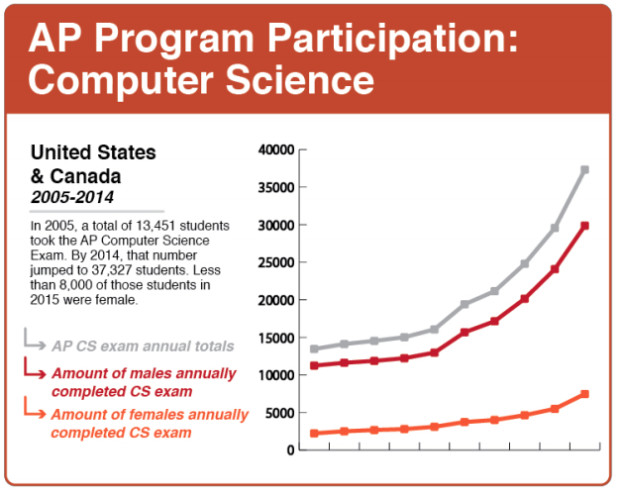 Since 2005, the number of students taking the Advanced Placement test has risen from approximately 13,000 to around 30,0000. Despite the rise, in 2014, less than 5,500 females took the computer science exam. Data collected from the College Board National Reports from 20052014. United States and Canada AP Test National Report 2014. (Graphic by Lindsey Boisvin)