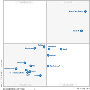 Gartner's Magic Quadrant for cloud services worldwide places Amazon ahead of eveyone else at the top right corner.