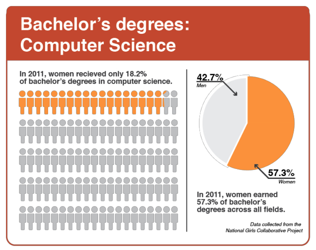 "a research on the number of women in computer science ""dramatically increasing the number of women in computing is critical to closing the computer science skills gap facing every business in today's digital economy without action, we threaten us innovation and competitiveness""."