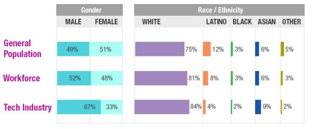 PDX-diversity-stats
