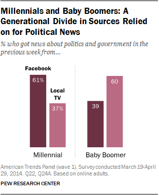 Chart via Pew Research Center
