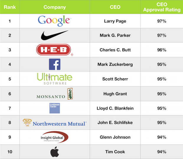 top 10 ceos glassdoor 2015
