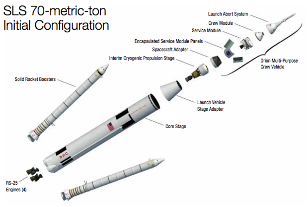 Nasa Unveils Video Of Its Deep Space Rocket In True