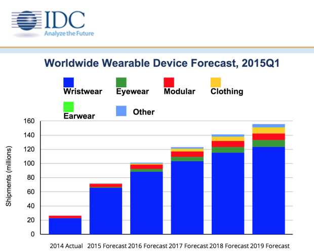 Wearable device forcast