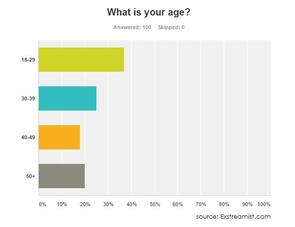 age-demographics