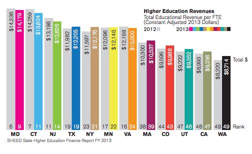 chart-education-revenue