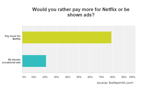 pay-more-for-netflix