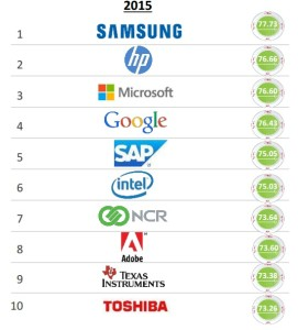 america s most reputable tech companies samsung replaces nintendo