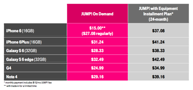 att iphone insurance t mobile revamps jump program enabling device upgrades up 9111