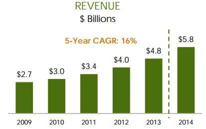 expedia revenues