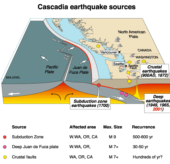 The Cascadia subduction zone. Image via US Geological Survey