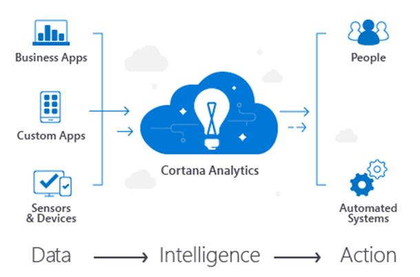Cortana-Analytics-Suite_thumb