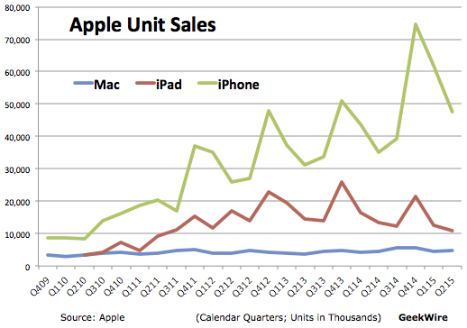 Apple Watch Sales Figures