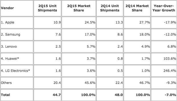 idc tablets q2 2015 table