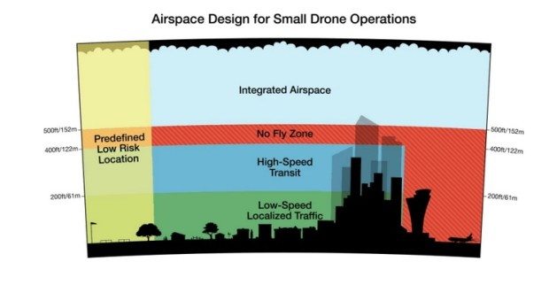 In Amazon's plan, it proposes that delivery drones fly in designated space below 500 feet.
