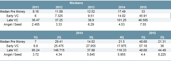 Median pre-money valuations in the Pacific NW are up, with angel and seed stage companies seeing the biggest increases. (Source: PitchBook)
