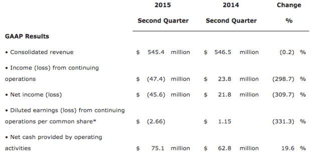 outerwall-earnings11