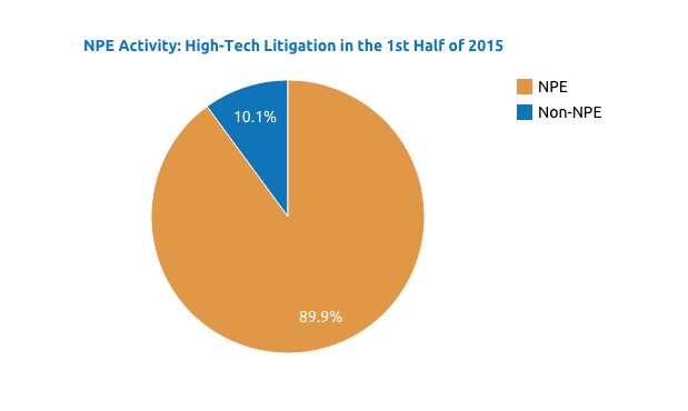 NPE litigation made up 89.9% of High-Tech cases in the first half of 2015, compared to 85.0% in the same period last year and 82.5% in the second half of 2015. Source: Unified Patents